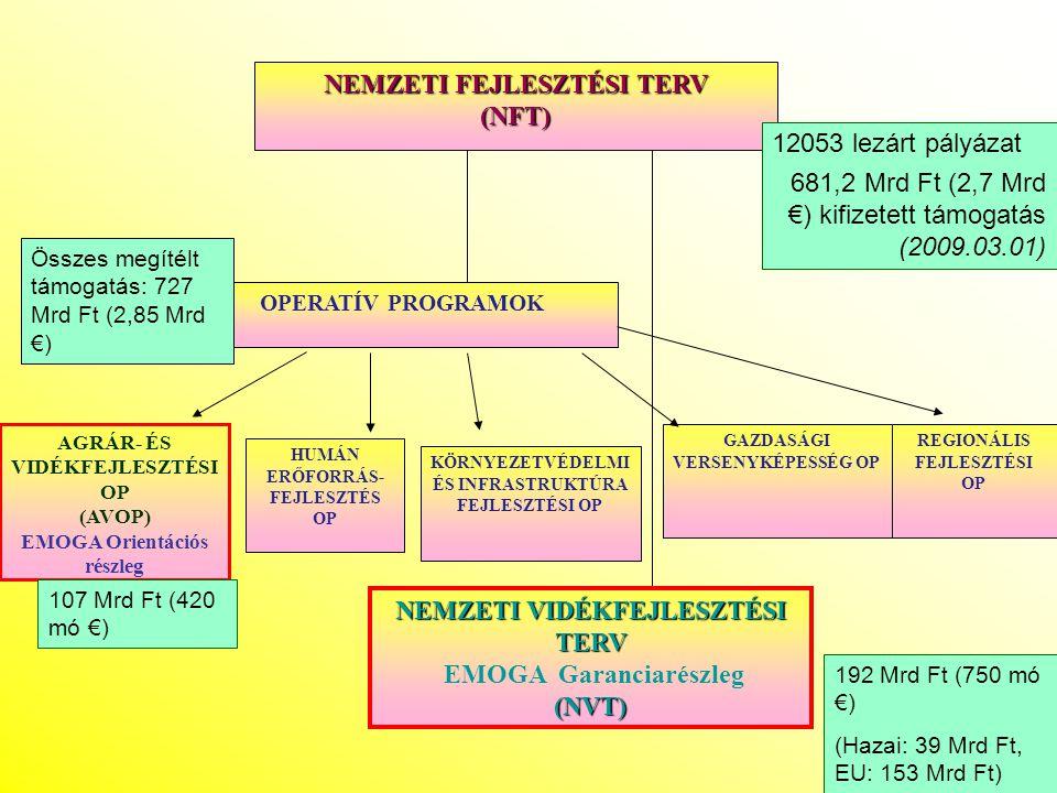 Vidékfejlesztés, 2007-2013 1.Az Új Magyarország Vidékfejlesztési Program: EMVA-ból 2.Új Magyarország Fejlesztési Terv – Kohéziós / Strukturális Alapok 3.Európai Területi Együttműködési programok