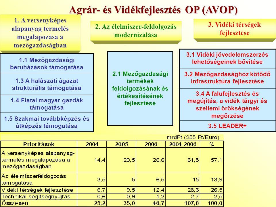 Agrár- és Vidékfejlesztés OP (AVOP) 1. A versenyképes alapanyag termelés megalapozása a mezőgazdaságban 2. Az élelmiszer-feldolgozás modernizálása 3.