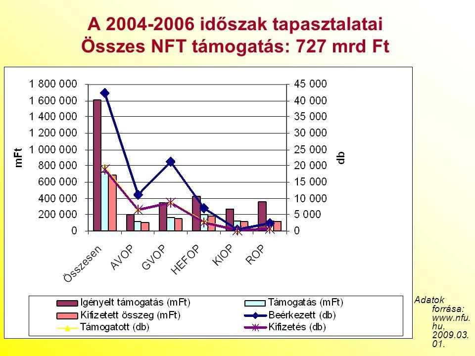 A 2004-2006 időszak tapasztalatai Összes NFT támogatás: 727 mrd Ft Adatok forrása: www.nfu. hu, 2009.03. 01.