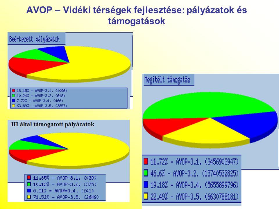 """Területfejlesztés – Regionális OP-k prioritásai A 6 """"vidéki régió (Konvergencia- prioritás alapján) 1.Regionális gazdaság fejlesztés 2.Turizmus fejlesztés 3.Város / település fejlesztés 4.Környezetvédelem és közlekedési infrastruktúra 5.Humán infrastruktúra A Közép-magyarországi régió (Regionális versenyképesség és foglalkoztatás prioritás) 1.A tudásalapú gazdaság innováció- és vállalkozás-orientált fejlesztése 2."""