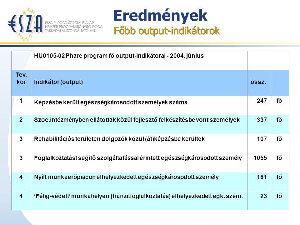 Eredmények Főbb output-indikátorok HU0105-02 Phare program fő output-indikátorai - 2004.