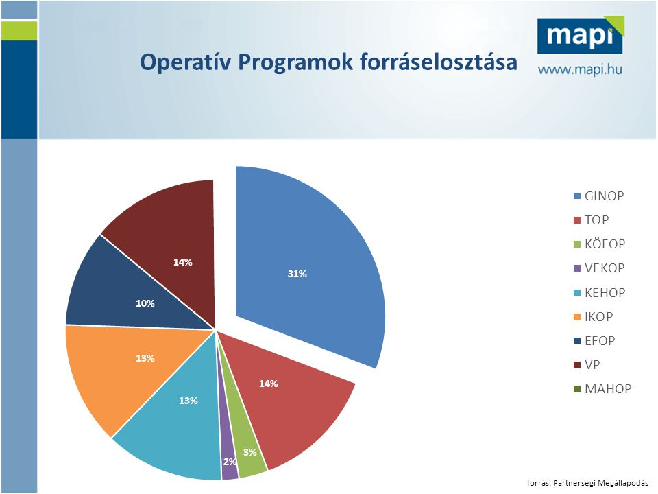 Operatív Programok forráselosztása