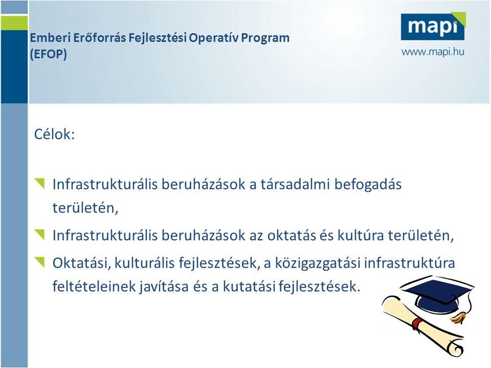 Emberi Erőforrás Fejlesztési Operatív Program (EFOP) Célok: Infrastrukturális beruházások a társadalmi befogadás területén, Infrastrukturális beruházá