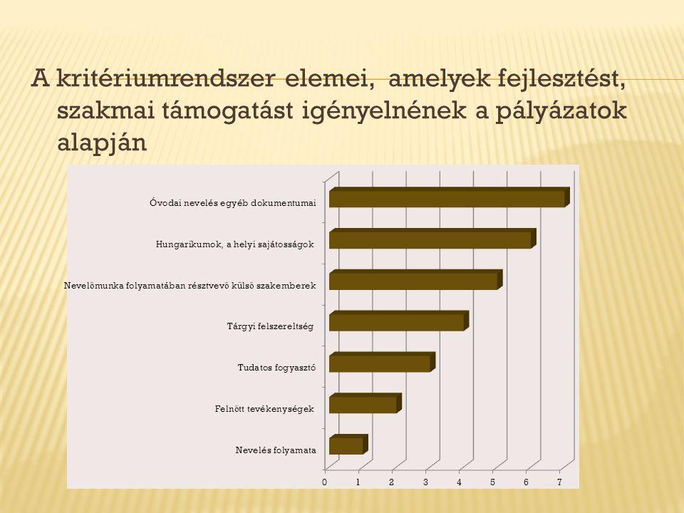 A kritériumrendszer elemei, amelyek fejlesztést, szakmai támogatást igényelnének a pályázatok alapján