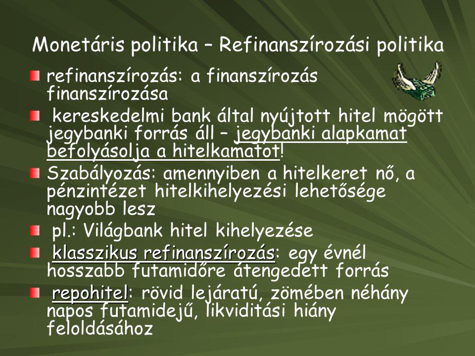 Monetáris politika – Refinanszírozási politika refinanszírozás: a finanszírozás finanszírozása kereskedelmi bank által nyújtott hitel mögött jegybanki