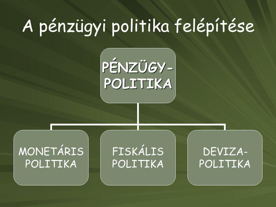 A pénzügyi politika felépítésePÉNZÜGY-POLITIKA MONETÁRIS POLITIKA FISKÁLIS POLITIKA DEVIZA- POLITIKA