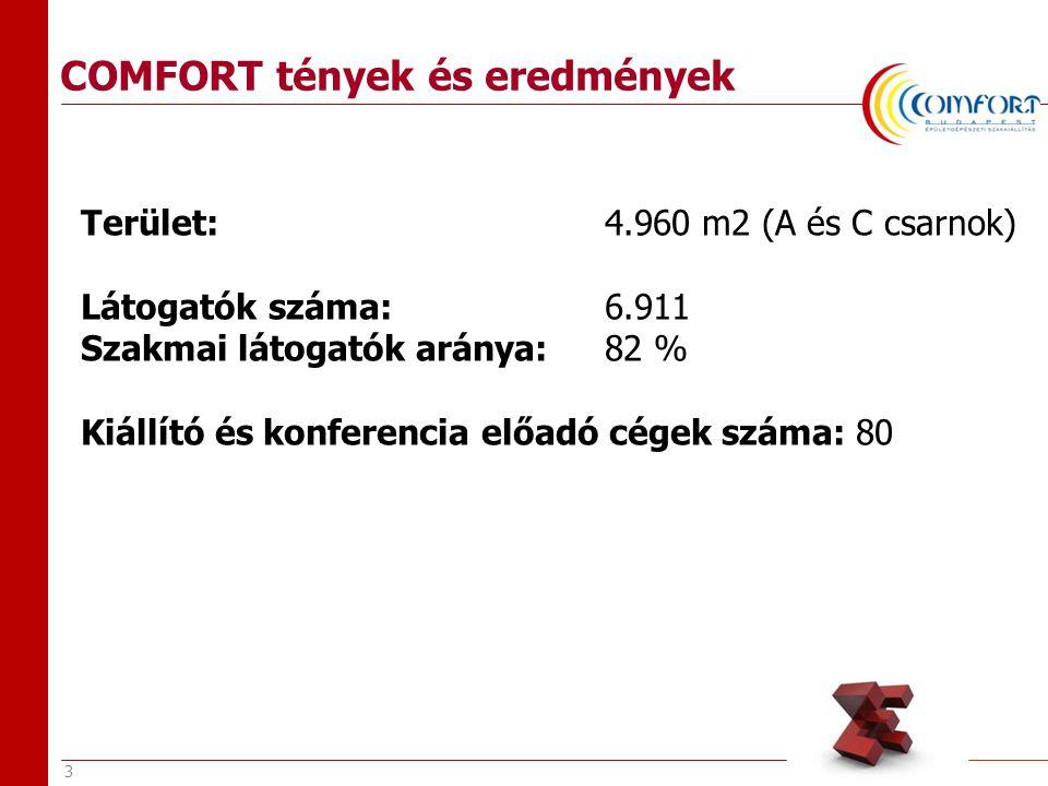 3 COMFORT tények és eredmények Terület: 4.960 m2 (A és C csarnok) Látogatók száma: 6.911 Szakmai látogatók aránya: 82 % Kiállító és konferencia előadó cégek száma: 80