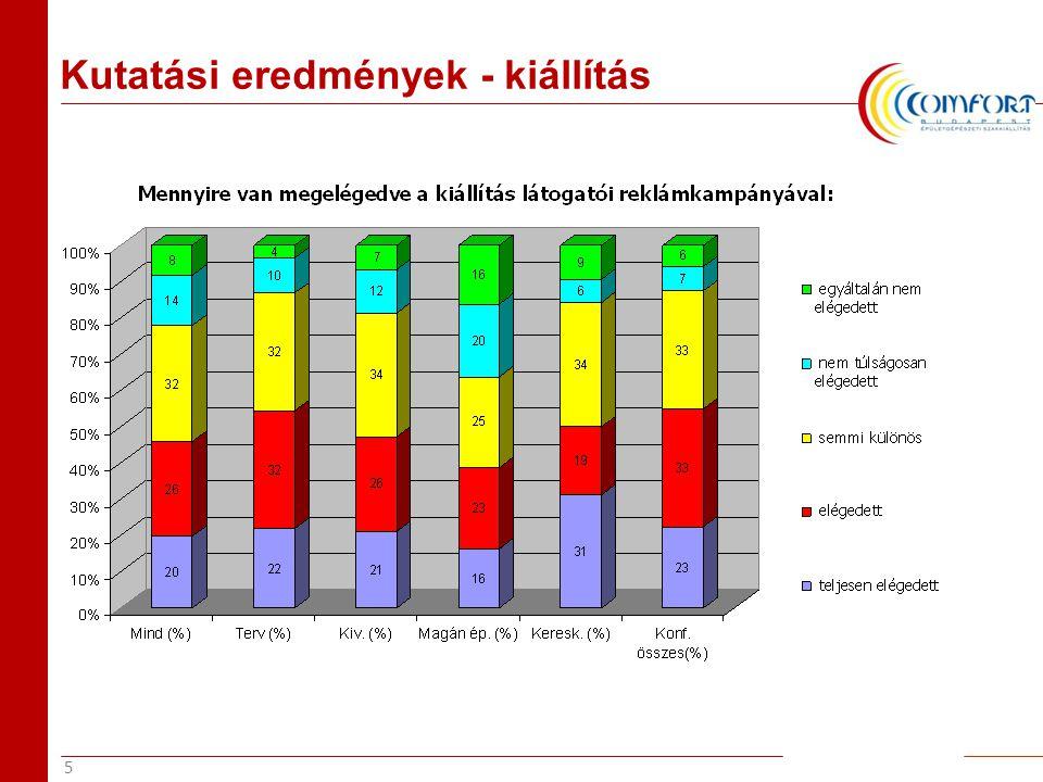 16 Kutatási eredmények - kiállítás 58 21 11 10 69 14 10 7 70 16 8 6 58 28 8 6 63 22 9 7 71 15 9 6 64 23 8 5 53 26 9 12 0% 10% 20% 30% 40% 50% 60% 70% 80% 90% 100% Mind (%)Terv (%)Kiv.