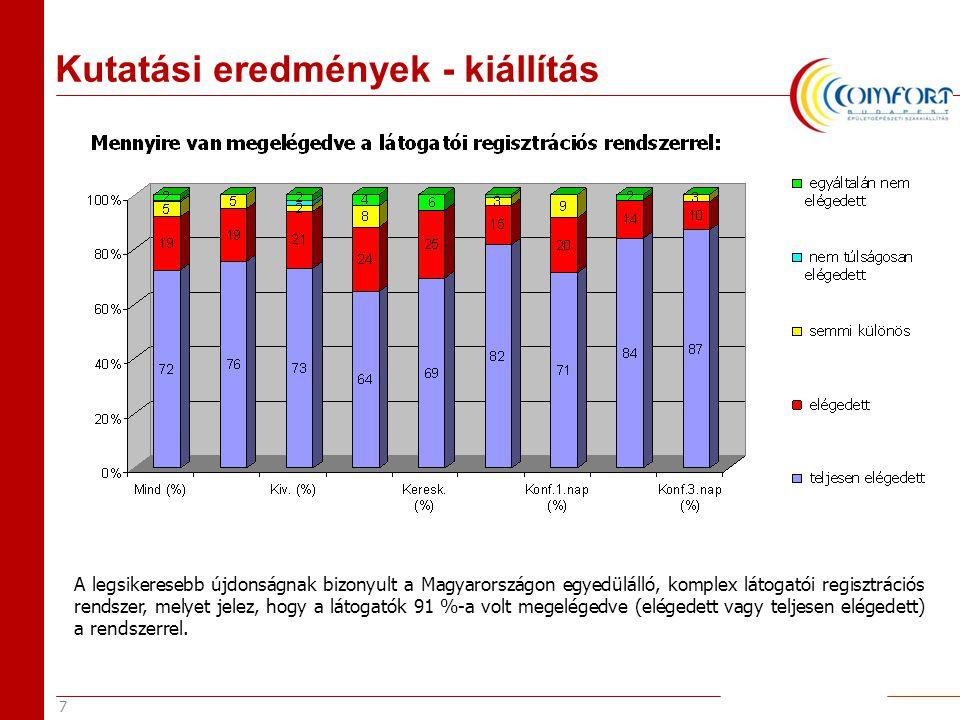7 Kutatási eredmények - kiállítás A legsikeresebb újdonságnak bizonyult a Magyarországon egyedülálló, komplex látogatói regisztrációs rendszer, melyet jelez, hogy a látogatók 91 %-a volt megelégedve (elégedett vagy teljesen elégedett) a rendszerrel.