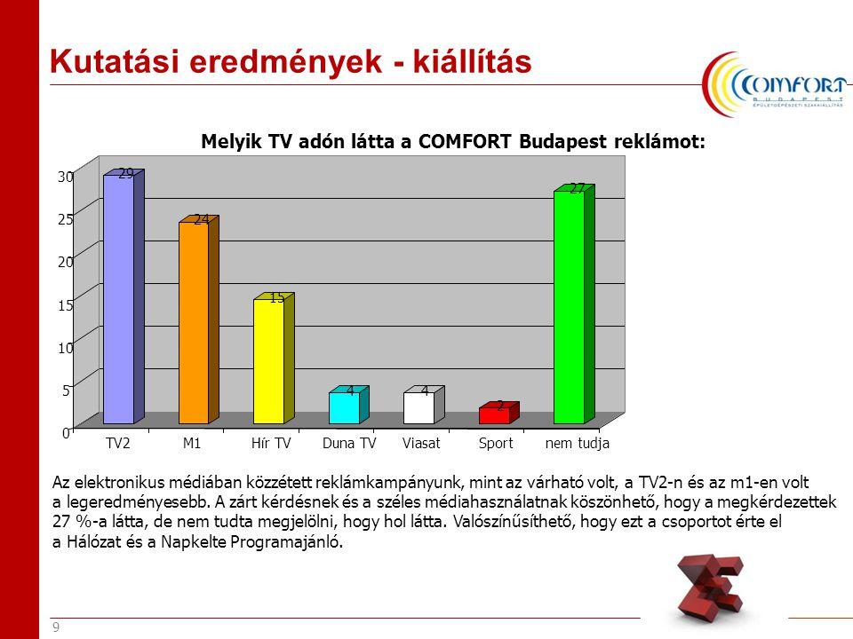 9 29 24 15 44 2 27 0 5 10 15 20 25 30 TV2 M1 H í r TV Duna TV Viasat Sport nem tudja Melyik TV adón látta a COMFORT Budapest reklámot: Az elektronikus médiában közzétett reklámkampányunk, mint az várható volt, a TV2-n és az m1-en volt a legeredményesebb.