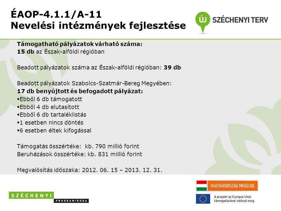 ÉAOP-4.1.1/A-11 Nevelési intézmények fejlesztése Támogatható pályázatok várható száma: 15 db az Észak-alföldi régióban Beadott pályázatok száma az Észak-alföldi régióban: 39 db Beadott pályázatok Szabolcs-Szatmár-Bereg Megyében: 17 db benyújtott és befogadott pályázat:  Ebből 6 db támogatott  Ebből 4 db elutasított  Ebből 6 db tartaléklistás  1 esetben nincs döntés  6 esetben éltek kifogással Támogatás összértéke: kb.