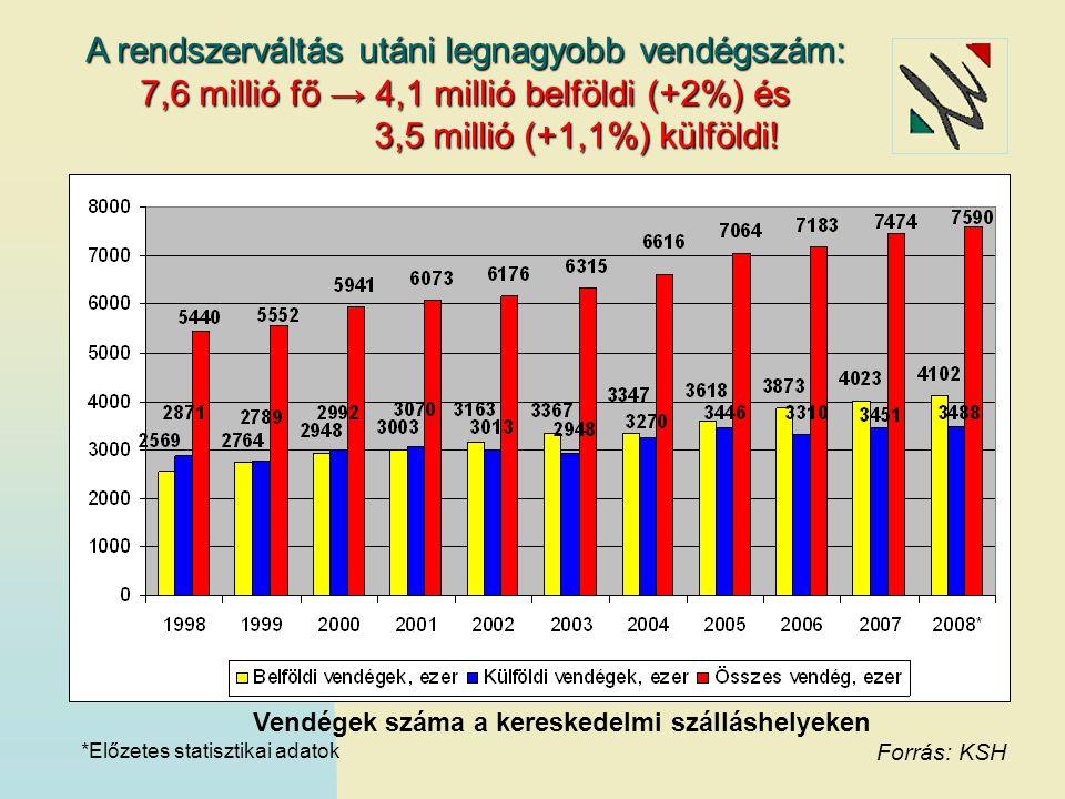 A 2008. év vendégforgalmának értékelése a KSH adatai alapján
