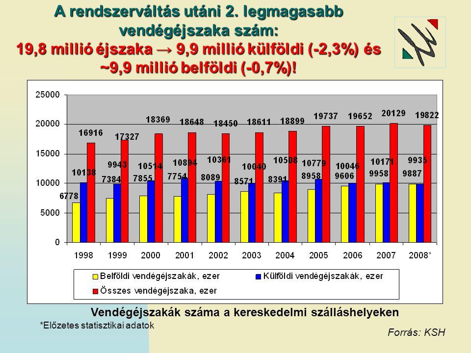 Vendégek száma a kereskedelmi szálláshelyeken A rendszerváltás utáni legnagyobb vendégszám: 7,6 millió fő → 4,1 millió belföldi (+2%) és 3,5 millió (+1,1%) külföldi.