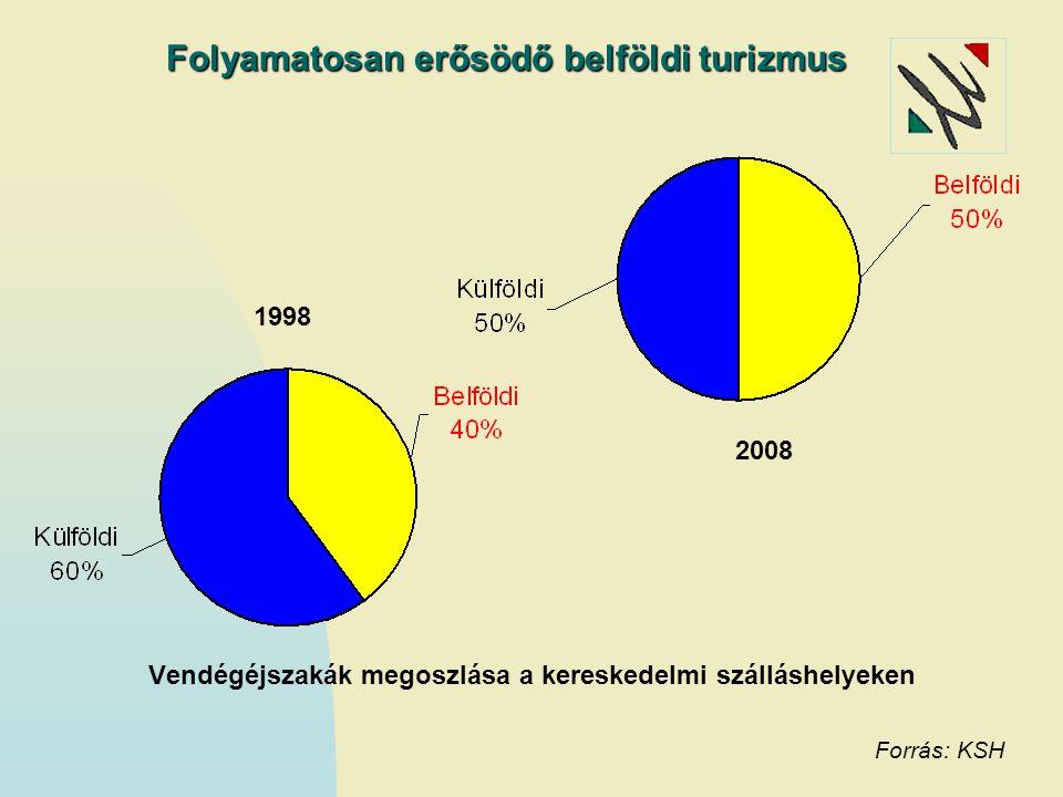 Vendégéjszakák száma a kereskedelmi szálláshelyeken A rendszerváltás utáni 2.