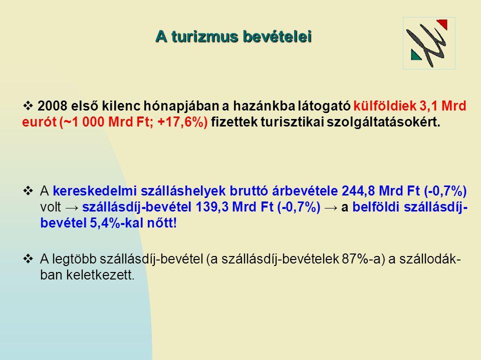 Forrás: KSH Magyarország TOP 10 küldőpiaca Rangsor Ország Vendégéjszaka2008/2007 2008 (2007) ezer éjszaka % 1.
