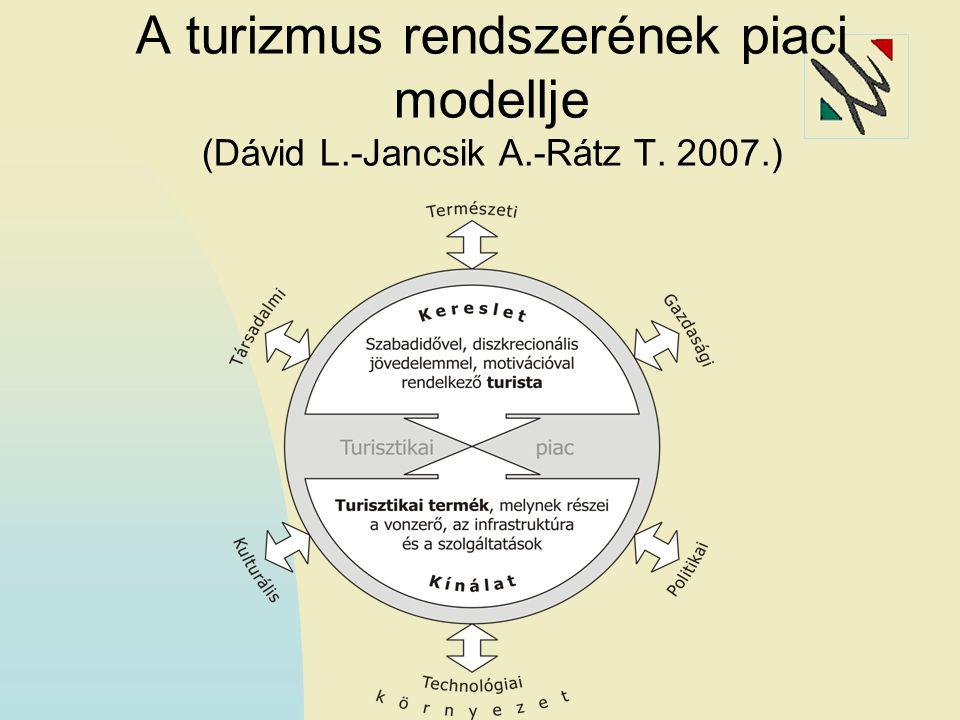 Vendégéjszakák megoszlása szállástípusonként Előtérben a minőség Forrás: KSH 1998 2008