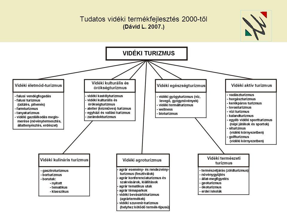 A turizmus rendszerének piaci modellje (Dávid L.-Jancsik A.-Rátz T. 2007.)