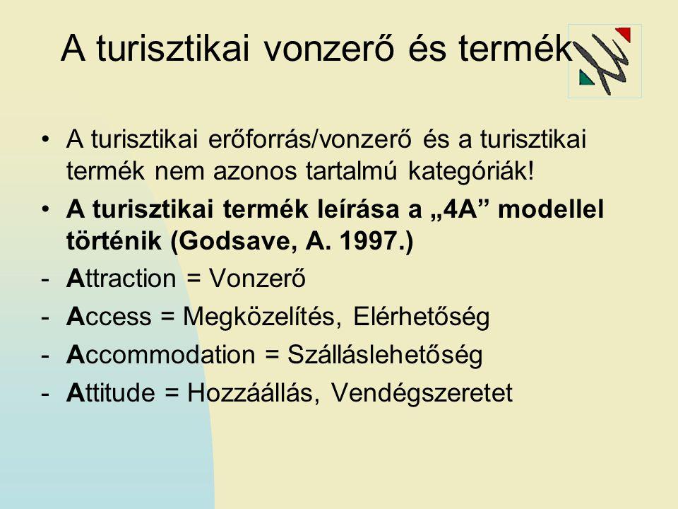 Tudatos vidéki termékfejlesztés 2000-től (Dávid L. 2007.)