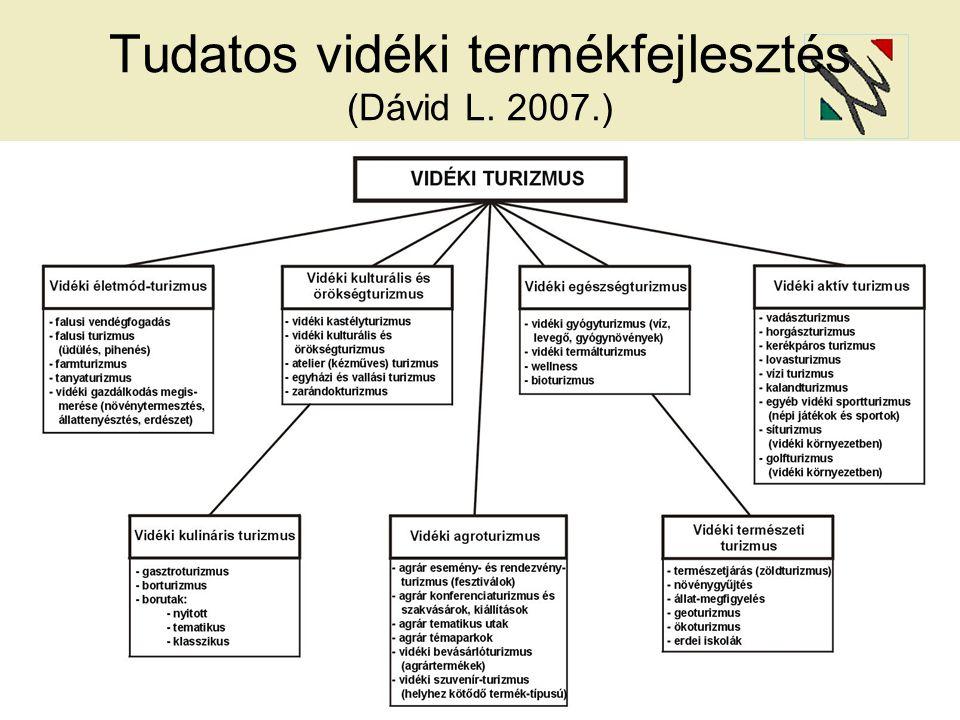 Tudatos vidéki termékfejlesztés (Dávid L. 2007.)