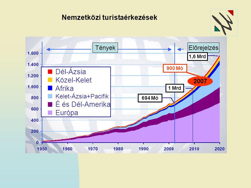 Forrás: WTO, Tourism 2020 Vision, www.unwto.org Dél-Ázsia Közel-Kelet Afrika Kelet-Ázsia+Pacifik É és Dél-Amerika Európa TényekElőrejelzés 1 Mrd 1,6 Mrd 694 Mó 900 Mó 2007 Nemzetközi turistaérkezések