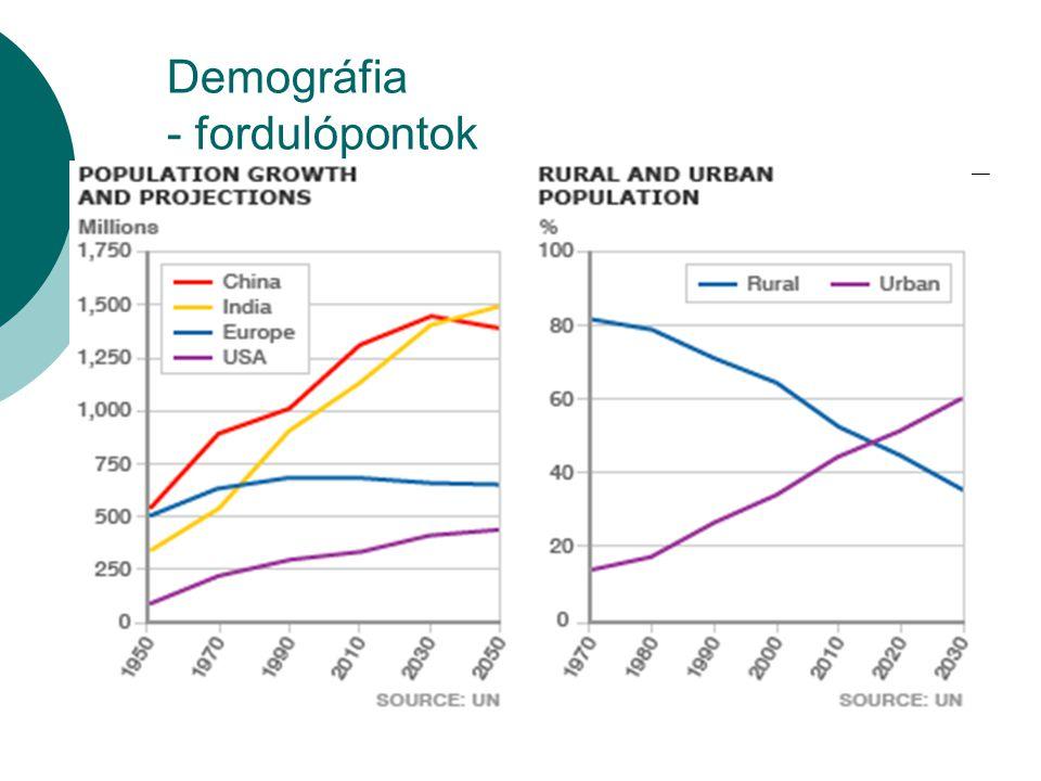 Demográfia - fordulópontok