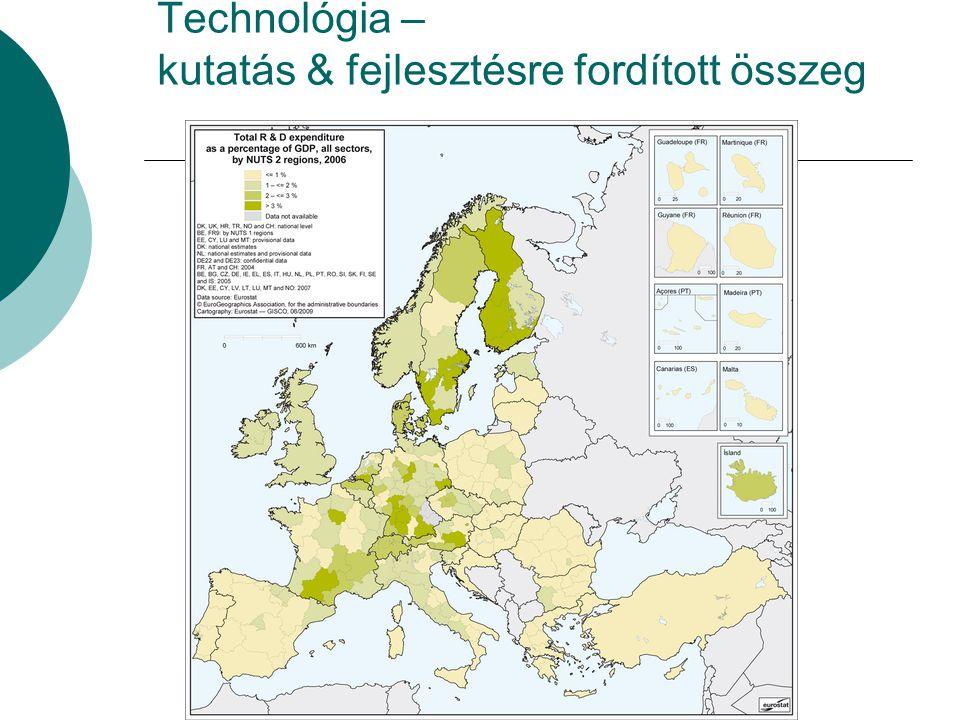 Technológia – kutatás & fejlesztésre fordított összeg