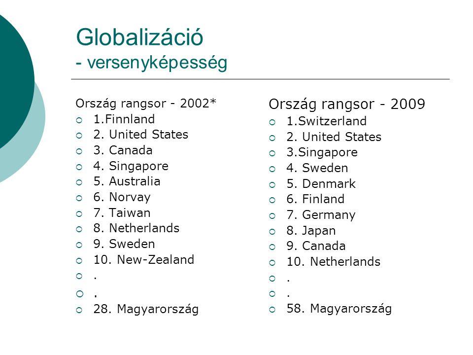 Globalizáció - versenyképesség Ország rangsor - 2002*  1.Finnland  2. United States  3. Canada  4. Singapore  5. Australia  6. Norvay  7. Taiwa