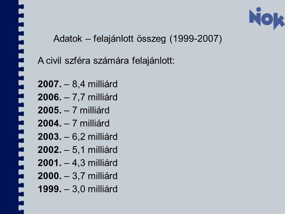 Adatok – felajánlott összeg (1999-2007) A civil szféra számára felajánlott: 2007. – 8,4 milliárd 2006. – 7,7 milliárd 2005. – 7 milliárd 2004. – 7 mil