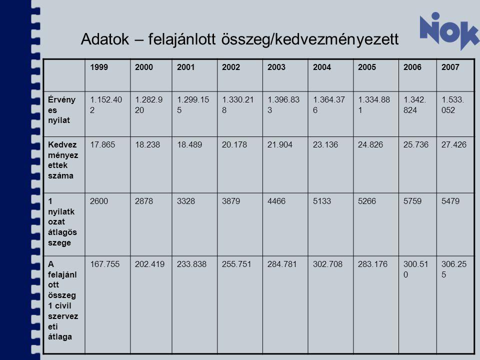 Adatok – felajánlott összeg/kedvezményezett 199920002001200220032004200520062007 Érvény es nyilat 1.152.40 2 1.282.9 20 1.299.15 5 1.330.21 8 1.396.83