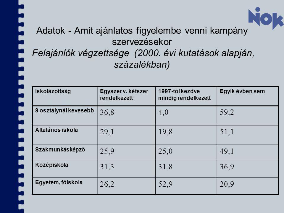 Adatok - Amit ajánlatos figyelembe venni kampány szervezésekor Felajánlók végzettsége (2000. évi kutatások alapján, százalékban) IskolázottságEgyszer