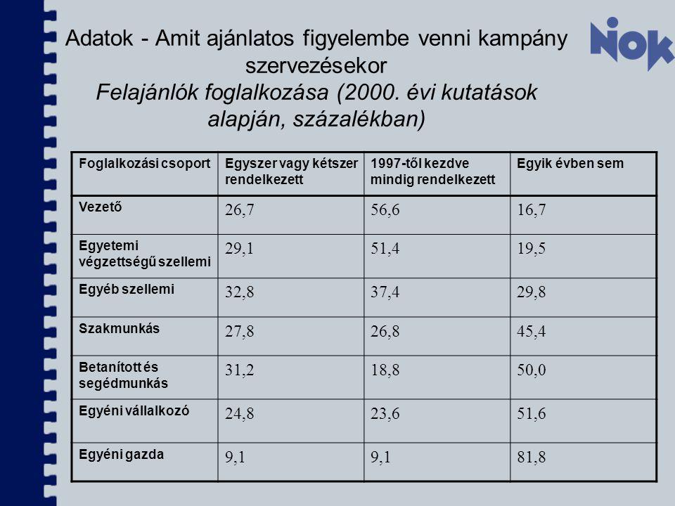 Adatok - Amit ajánlatos figyelembe venni kampány szervezésekor Felajánlók foglalkozása (2000. évi kutatások alapján, százalékban) Foglalkozási csoport