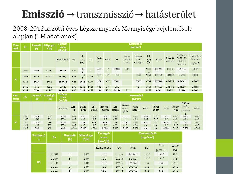 Emisszió → transzmisszió → hatásterület 2008-2012 közötti éves Légszennyezés Mennyisége bejelentések alapján (LM adatlapok) Pont- forrás Év Üzemidő [h] Kilépő gáz T [K] Térfogat- áram (Nm 3 /h) Koncentráció [mg/Nm 3 ] KomponensSO 2 NO X (mint NO 2 ) CO Szálló por SósavHF Összes szerves anyag Elégetlen szén- hidrogén CO 2 [g/N m 3 ] Higany Cd és Tl összesen As, Co, Cu, Cr, Mn, Ni, Pb, Sb, V összesen Dioxinok és furánok [ng/Nm 3 ] P1 20087809332,67369731,38 120,1 4 17,71 5,731,190,1682,06 104,8 6 0,012430,04220,289460,0387 20096855332,7839 769,08,05 104,8 2 13,05 0,991,590,04 0,78 105,0 9 0,011960,010370,175330,033 20107502332,937 656,78,8898,3520,29 1,451,000,035 0,90 101,8 1 0,008890,026880,334140,0520 20117766335,6377226,9683,2819,86 3,626,070,26 3,5490,960,025530,014540,313280,0462 20127 812332,7842 289,45,5997,2815,66 3,532,830,24250,6 95,600,0170,0010,34450,0325 Pont- forrás Év Üzemidő [h] Kilépő gáz T [K] Térfogat- áram (Nm 3 /h) Koncentráció [mg/m 3 ] Komponens Aceto n Diklór- metán Etil- alkohol Izopropil -alkohol Kén- oxidok Kénsav- kénsav gőzök Metil- alkohol Sósav Salétro m-sav Toluol Triklór -etilén Tiklor- metán/ klorofor m Xilolok P2 200830842963090<0,2 <8,8n.a.<0,30,050,10<0,2 0,03<0,2 200930482963090<0,2 <8,8n.a.<0,30,050,10<0,2 0,03<0,2 201030482993070<0,2<0,5<0,8 <0,6<2,9 <2,0n.a.