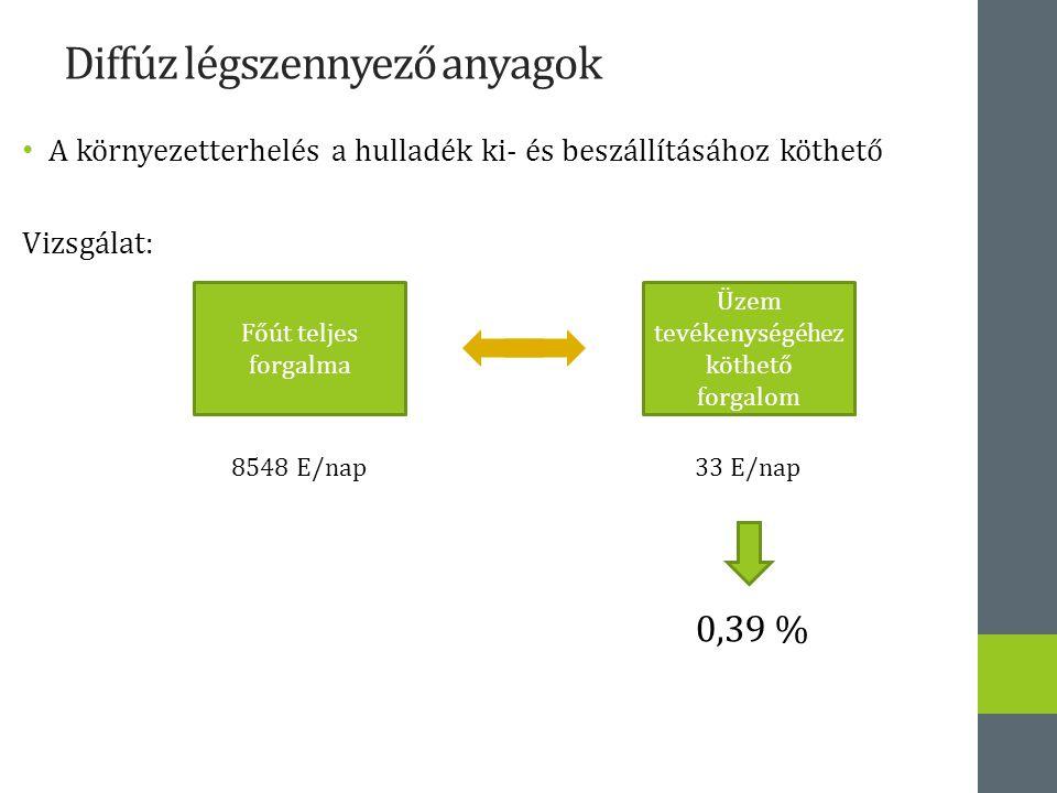Diffúz légszennyező anyagok A környezetterhelés a hulladék ki- és beszállításához köthető Vizsgálat: Üzem tevékenységéhez köthető forgalom Főút teljes forgalma 8548 E/nap 33 E/nap 0,39 %