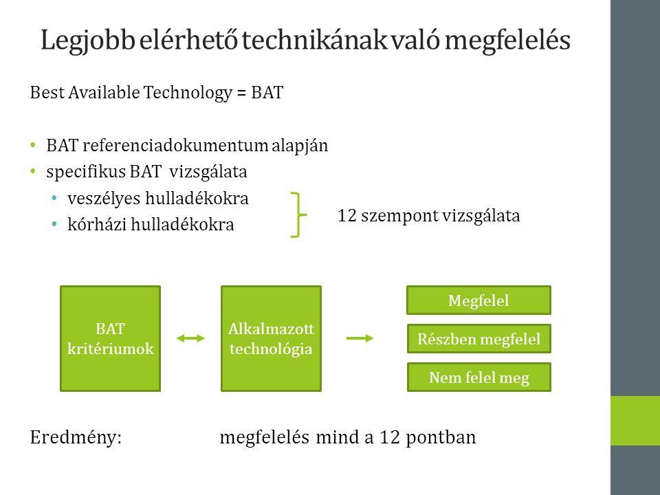 Legjobb elérhető technikának való megfelelés Best Available Technology = BAT BAT referenciadokumentum alapján specifikus BAT vizsgálata veszélyes hulladékokra kórházi hulladékokra Eredmény: megfelelés mind a 12 pontban 12 szempont vizsgálata BAT kritériumok Alkalmazott technológia Megfelel Részben megfelel Nem felel meg