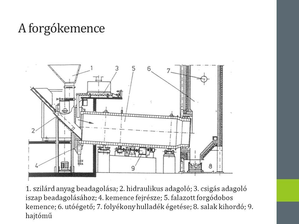A forgókemence 1. szilárd anyag beadagolása; 2. hidraulikus adagoló; 3. csigás adagoló iszap beadagolásához; 4. kemence fejrésze; 5. falazott forgódob