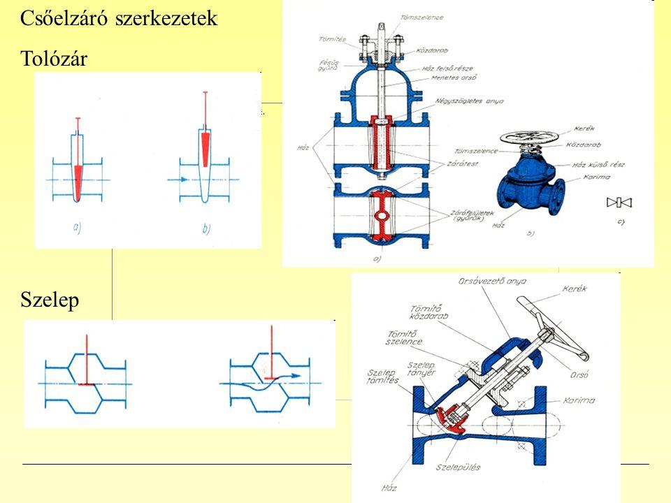 Csőelzáró szerkezetek Tolózár Szelep