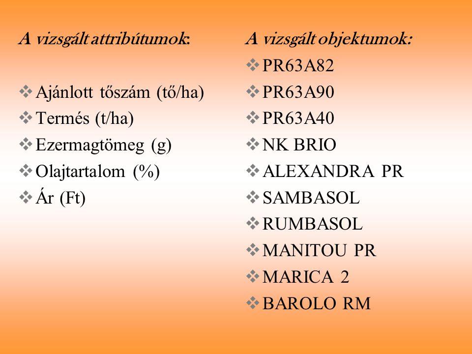 A vizsgált attribútumok:  Ajánlott tőszám (tő/ha)  Termés (t/ha)  Ezermagtömeg (g)  Olajtartalom (%)  Ár (Ft) A vizsgált objektumok:  PR63A82 