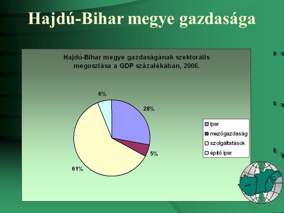 Hajdú-Bihar megye gazdasága