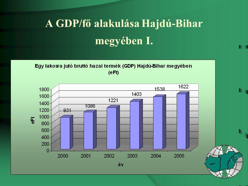A GDP/fő alakulása Hajdú-Bihar megyében I.