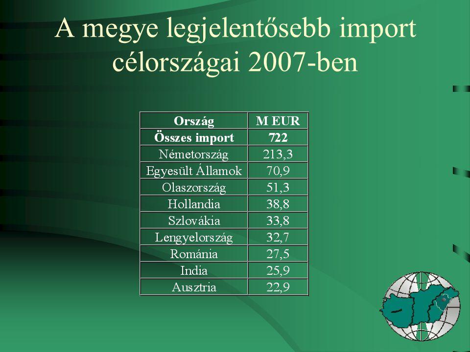 A megye legjelentősebb import célországai 2007-ben
