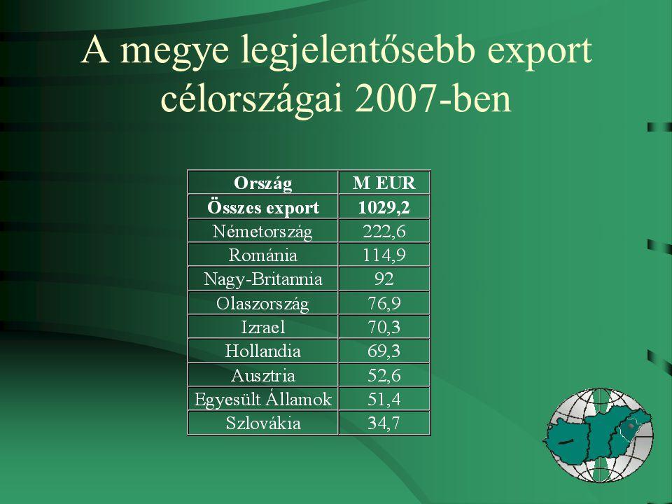 A megye legjelentősebb export célországai 2007-ben