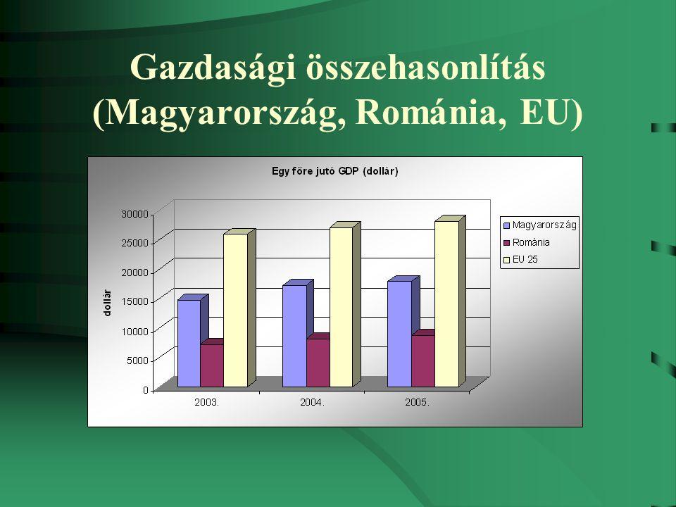 Gazdasági összehasonlítás (Magyarország, Románia, EU)