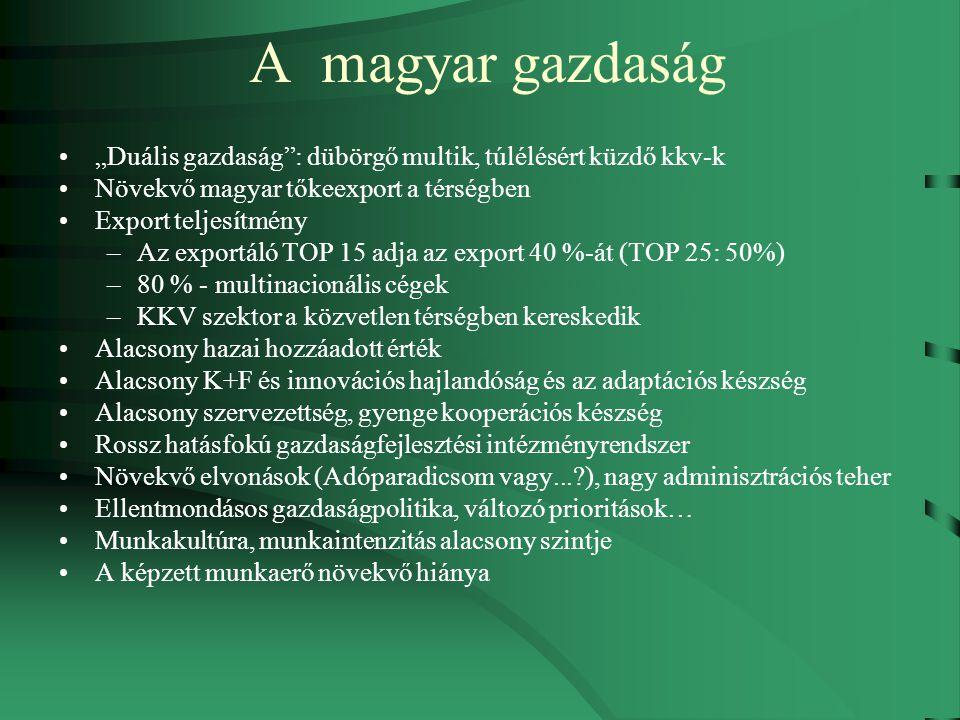 """A magyar gazdaság """"Duális gazdaság : dübörgő multik, túlélésért küzdő kkv-k Növekvő magyar tőkeexport a térségben Export teljesítmény –Az exportáló TOP 15 adja az export 40 %-át (TOP 25: 50%) –80 % - multinacionális cégek –KKV szektor a közvetlen térségben kereskedik Alacsony hazai hozzáadott érték Alacsony K+F és innovációs hajlandóság és az adaptációs készség Alacsony szervezettség, gyenge kooperációs készség Rossz hatásfokú gazdaságfejlesztési intézményrendszer Növekvő elvonások (Adóparadicsom vagy... ), nagy adminisztrációs teher Ellentmondásos gazdaságpolitika, változó prioritások… Munkakultúra, munkaintenzitás alacsony szintje A képzett munkaerő növekvő hiánya"""