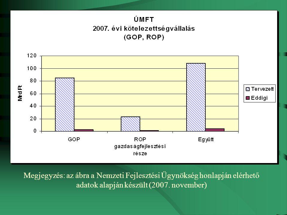 Megjegyzés: az ábra a Nemzeti Fejlesztési Ügynökség honlapján elérhető adatok alapján készült (2007.