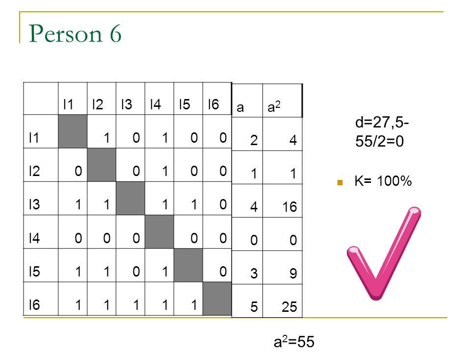 Person 6 I1I2I3I4I5I6 I1 10100 I20 0100 I311 110 I4000 00 I51101 0 I611111 K= 100% a 2 =55 d=27,5- 55/2=0 aa2a2 24 11 416 00 39 525