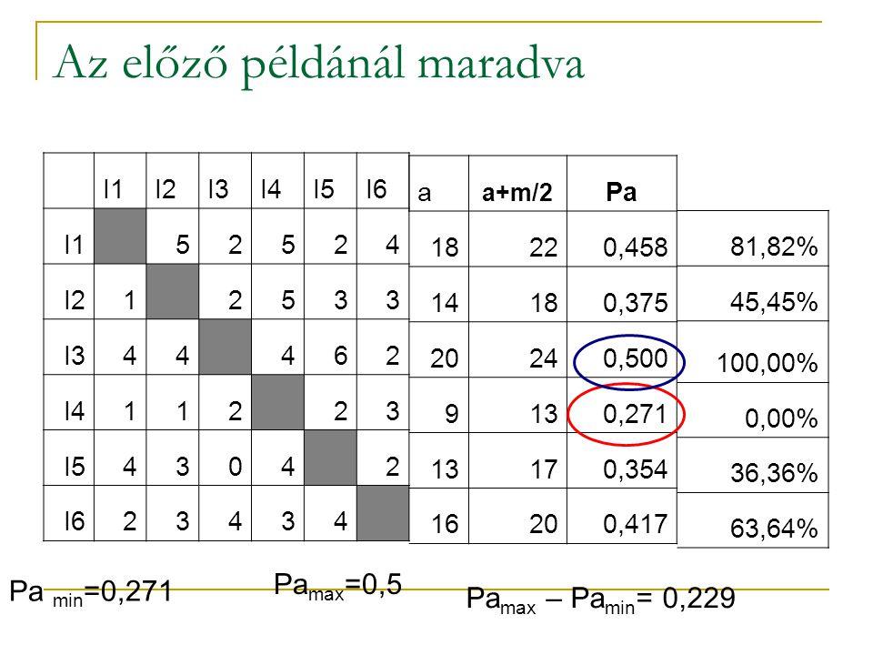 Az előző példánál maradva I1I2I3I4I5I6 I1 52524 I21 2533 I344 462 I4112 23 I54304 2 I623434 a a+m/2 Pa 18220,458 14180,375 20240,500 9130,271 13170,354 16200,417 Pa min =0,271 Pa max =0,5 Pa max – Pa min = 0,229 81,82% 45,45% 100,00% 0,00% 36,36% 63,64%