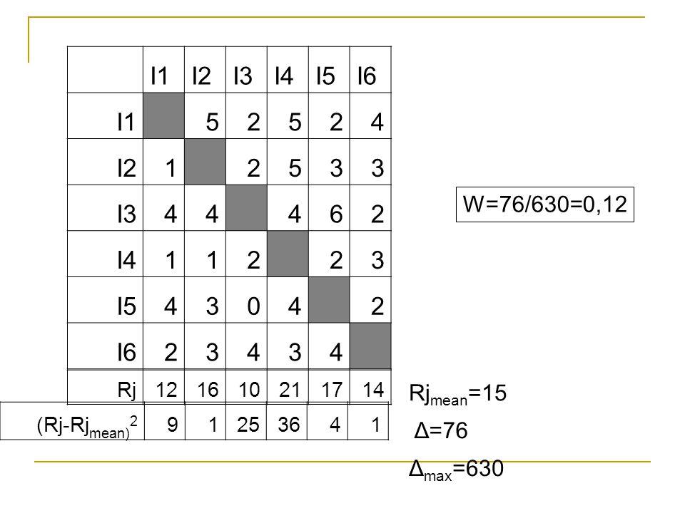 I1I2I3I4I5I6 I1 52524 I21 2533 I344 462 I4112 23 I54304 2 I623434 Rj121610211714 (Rj-Rj mean) 2 91253641 Rj mean =15 Δ=76 Δ max =630 W=76/630=0,12