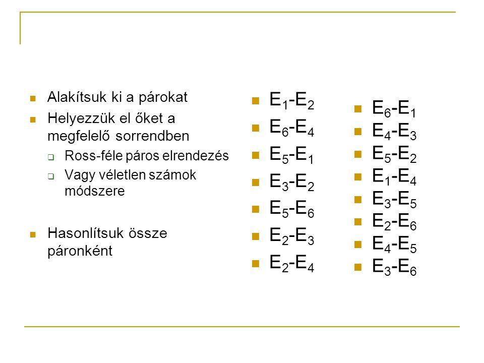 Alakítsuk ki a párokat Helyezzük el őket a megfelelő sorrendben  Ross-féle páros elrendezés  Vagy véletlen számok módszere Hasonlítsuk össze páronként E 1 -E 2 E 6 -E 4 E 5 -E 1 E 3 -E 2 E 5 -E 6 E 2 -E 3 E 2 -E 4 E 6 -E 1 E 4 -E 3 E 5 -E 2 E 1 -E 4 E 3 -E 5 E 2 -E 6 E 4 -E 5 E 3 -E 6