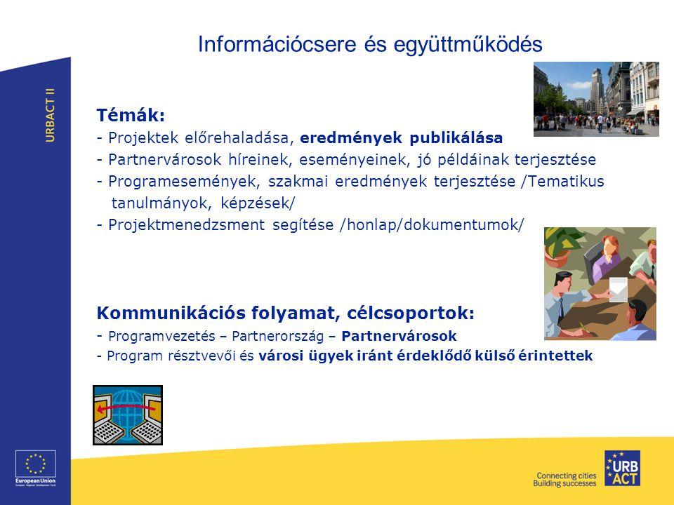 Információcsere és együttműködés Témák: - Projektek előrehaladása, eredmények publikálása - Partnervárosok híreinek, eseményeinek, jó példáinak terjes
