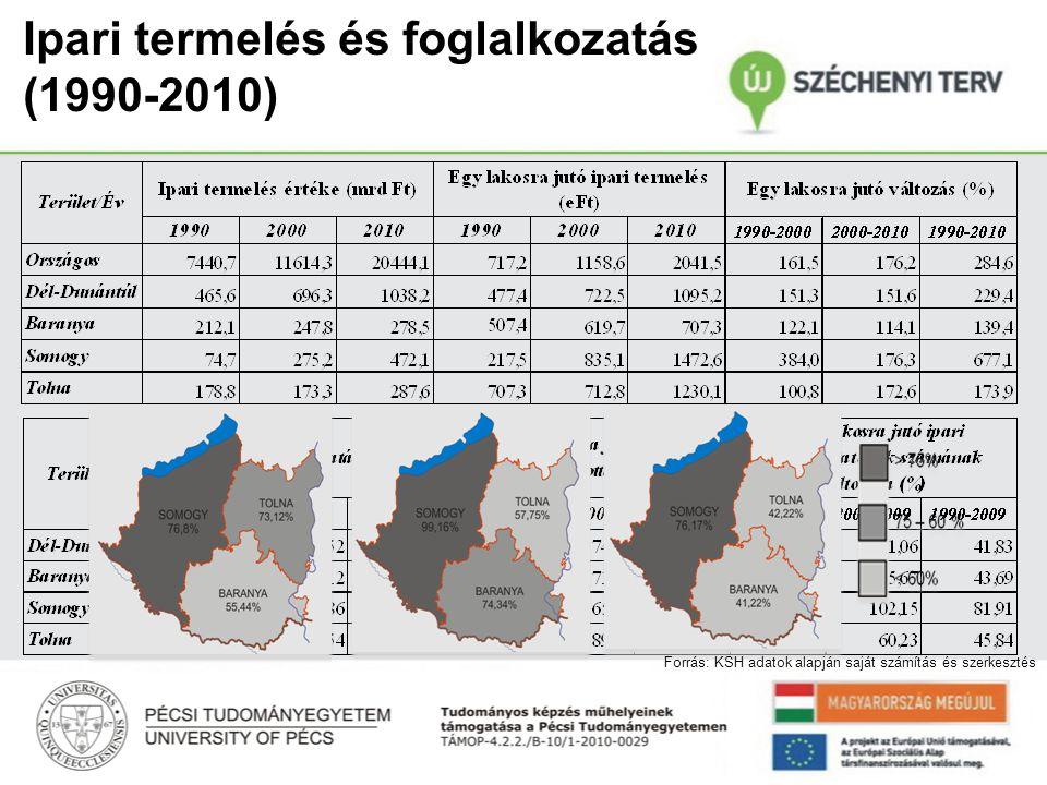 Feldolgozóipari termelés és értékesítés (2010) Somogy megye kiemelkedő szerepe Export orientált termelés Forrás: KSH adatok alapján saját számítás és szerkesztés